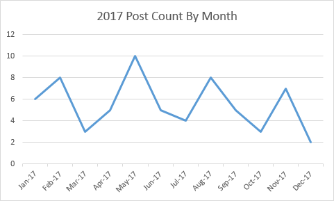 Blog Posts By Month 2017