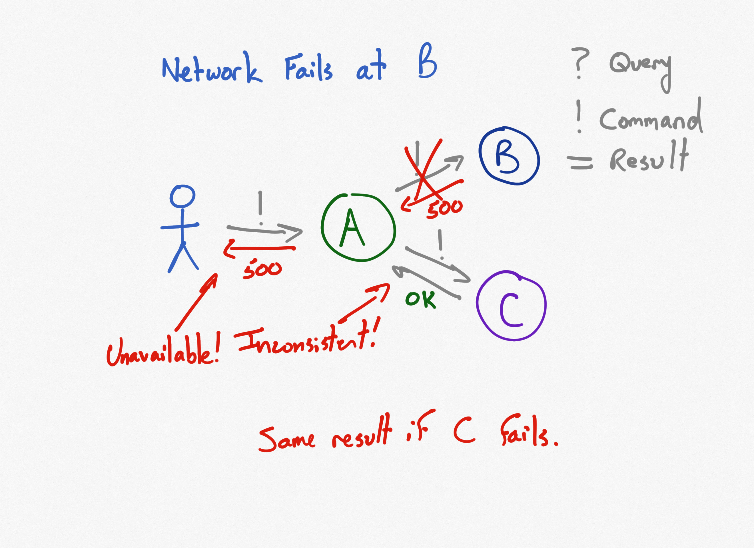 CAP Microservices Diagram 7 - Synchronous Commands with failure