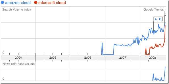 google trends amazon microsoft cloud