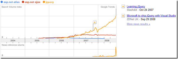 google trends atlas ajax jquery