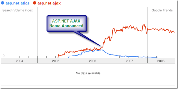 google trends atlas ajax
