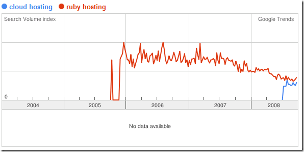 google trends cloud ruby hosting