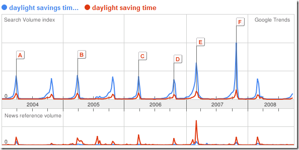 google trends daylight savings time