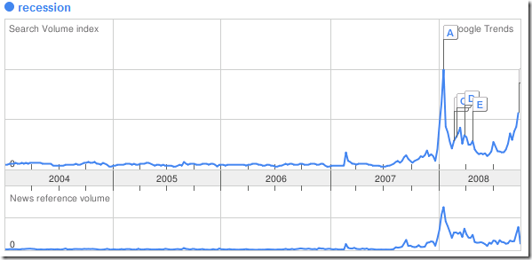 google trends recession