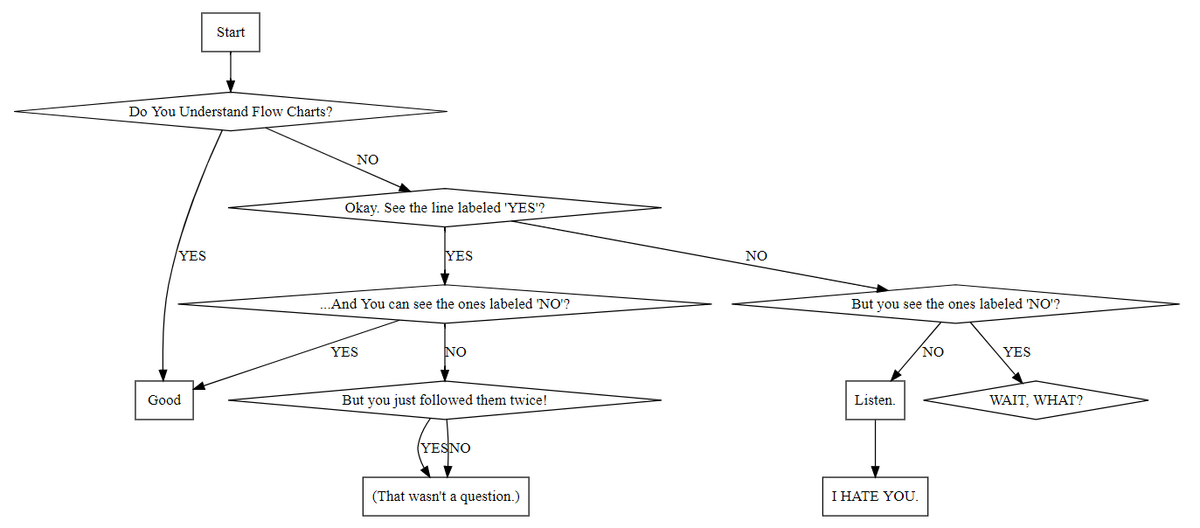 Simple Flowcharts and State Diagrams with WebGraphViz