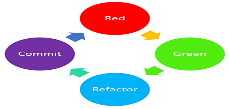 RGRC is the new Red Green Refactor for Test First Development